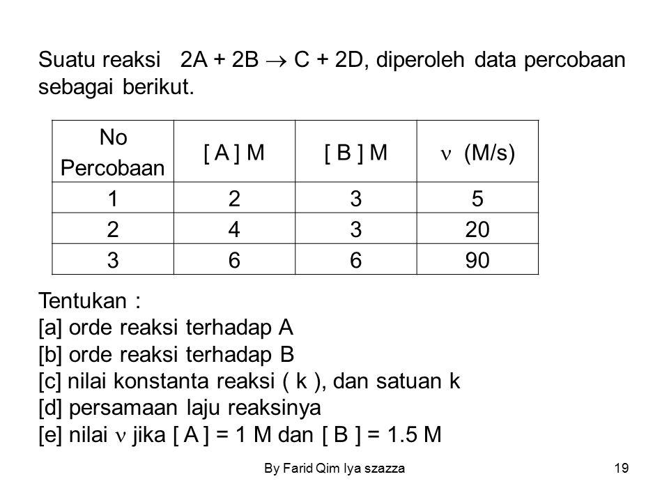 [a] orde reaksi terhadap A [b] orde reaksi terhadap B